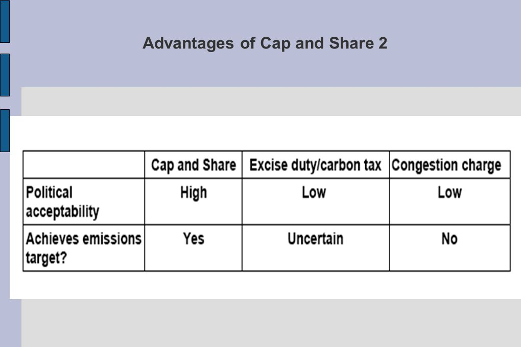 Advantages of Cap and Share 2