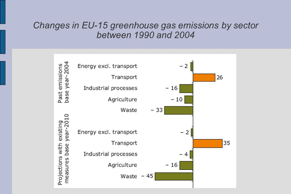 Changes in EU ‑ 15 greenhouse gas emissions by sector between 1990 and 2004