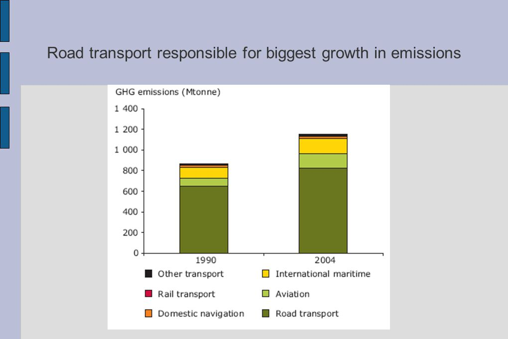 Road transport responsible for biggest growth in emissions