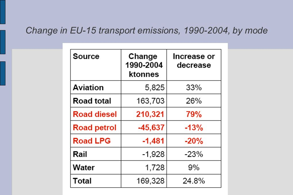 Change in EU-15 transport emissions, 1990-2004, by mode