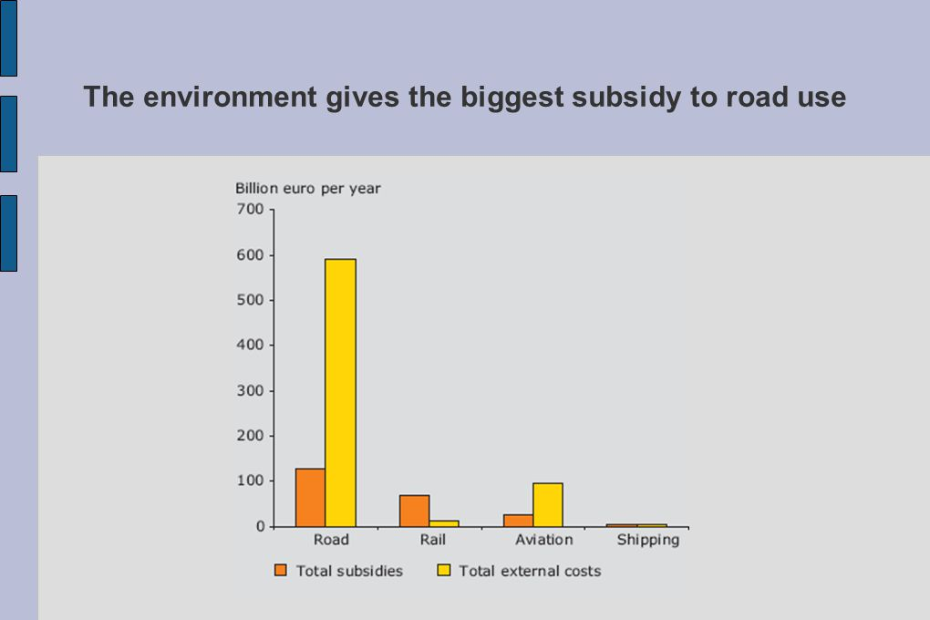 The environment gives the biggest subsidy to road use