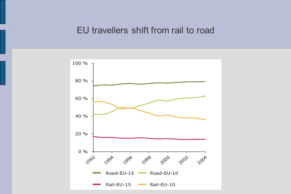 EU travellers shift from rail to road