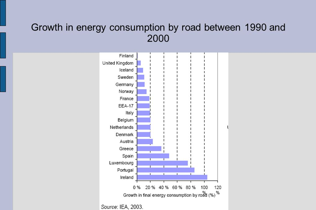 Growth in energy consumption by road between 1990 and 2000