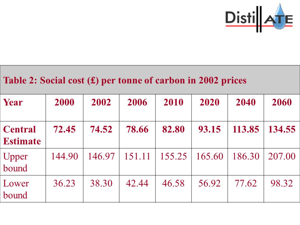 Table 2: Social cost (£) per tonne of carbon in 2002 prices Year2000200220062010202020402060 Central Estimate 72.4574.5278.6682.8093.15113.85134.55 Upper bound 144.90146.97151.11155.25165.60186.30207.00 Lower bound 36.2338.3042.4446.5856.9277.6298.32