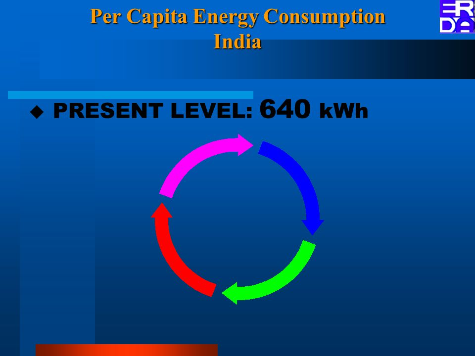Per Capita Energy Consumption India  PRESENT LEVEL: 640 kWh