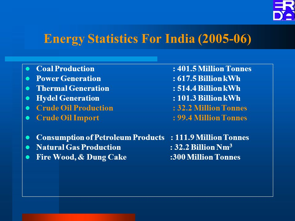Energy Statistics For India (2005-06) Coal Production : 401.5 Million Tonnes Power Generation : 617.5 Billion kWh Thermal Generation : 514.4 Billion kWh Hydel Generation : 101.3 Billion kWh Crude Oil Production : 32.2 Million Tonnes Crude Oil Import : 99.4 Million Tonnes Consumption of Petroleum Products : 111.9 Million Tonnes Natural Gas Production : 32.2 Billion Nm 3 Fire Wood, & Dung Cake :300 Million Tonnes