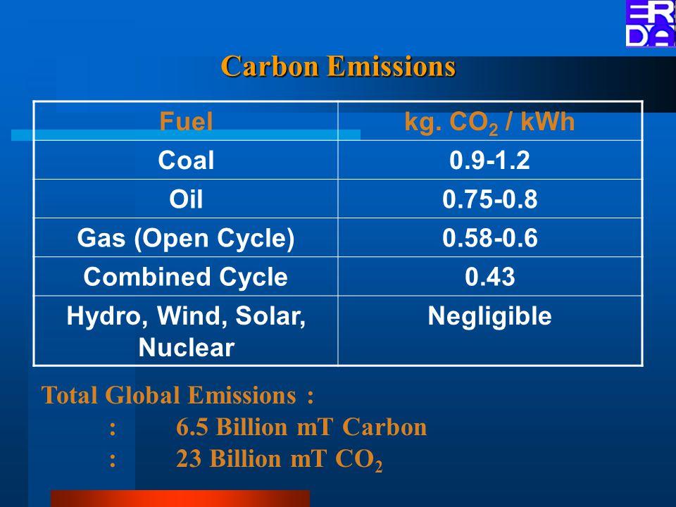 Carbon Emissions Fuelkg.