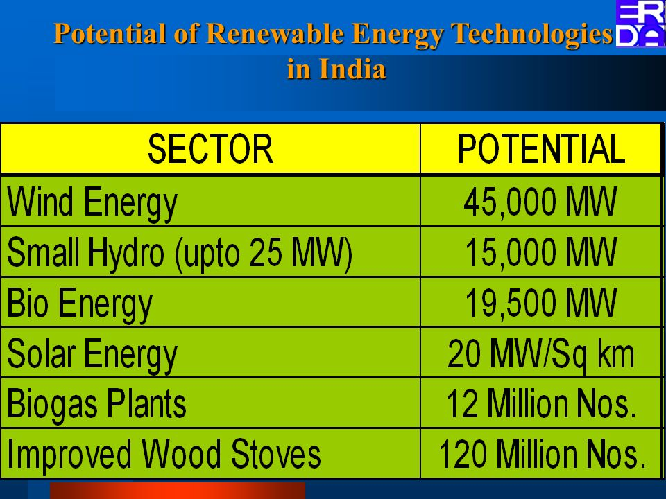 Potential of Renewable Energy Technologies in India in India