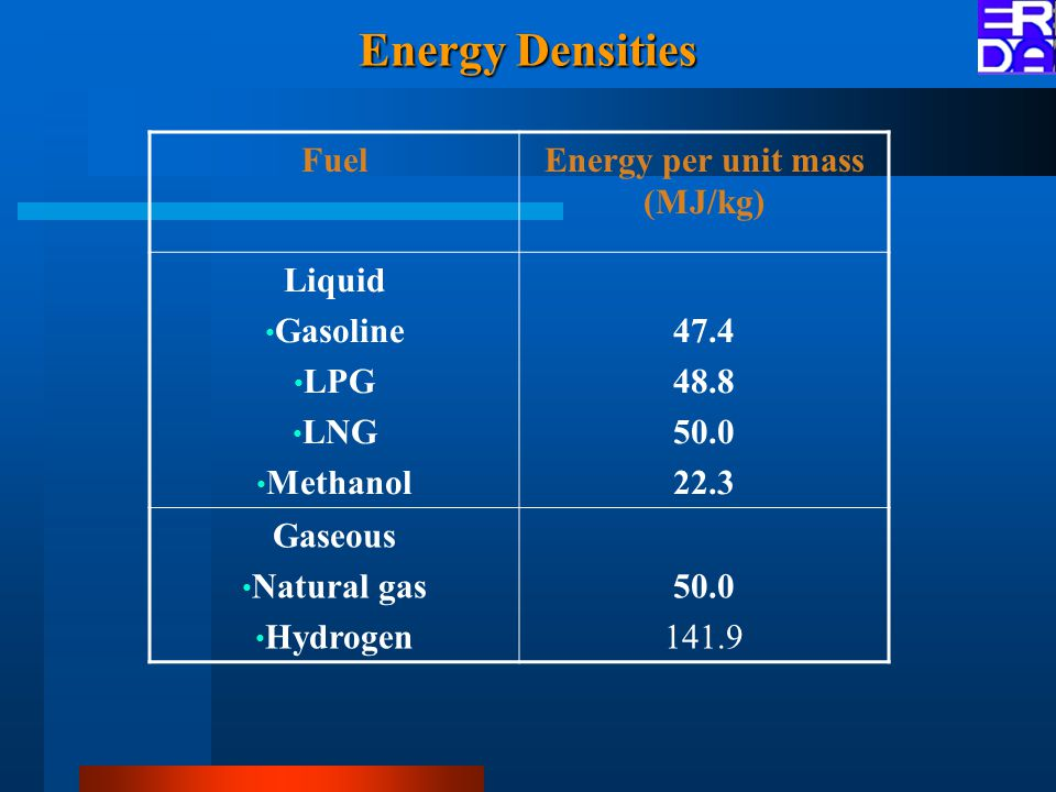 Energy Densities FuelEnergy per unit mass (MJ/kg) Liquid Gasoline LPG LNG Methanol 47.4 48.8 50.0 22.3 Gaseous Natural gas Hydrogen 50.0 141.9