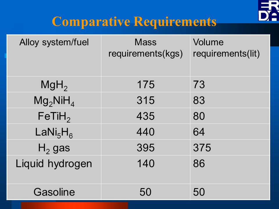Comparative Requirements Alloy system/fuelMass requirements(kgs) Volume requirements(lit) MgH 2 17573 Mg 2 NiH 4 31583 FeTiH 2 43580 LaNi 5 H 6 44064 H 2 gas395375 Liquid hydrogen14086 Gasoline50