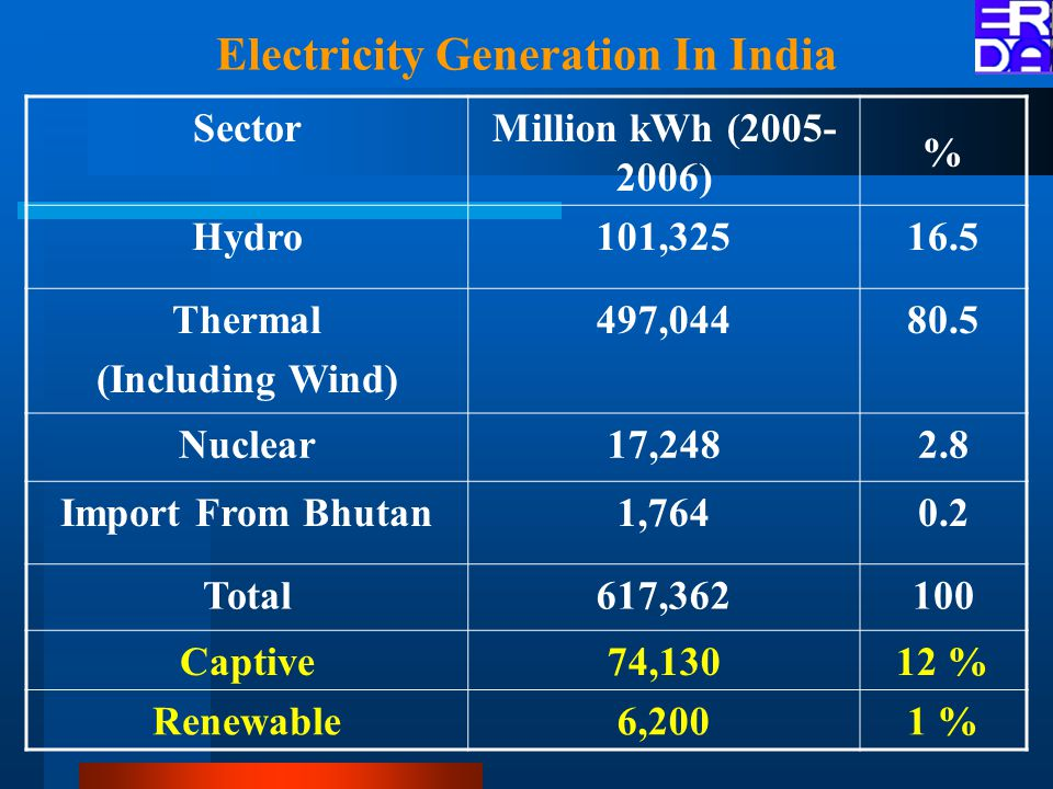 Electricity Generation In India SectorMillion kWh (2005- 2006) % Hydro101,32516.5 Thermal (Including Wind) 497,04480.5 Nuclear17,2482.8 Import From Bhutan1,7640.2 Total617,362100 Captive74,13012 % Renewable6,2001 %