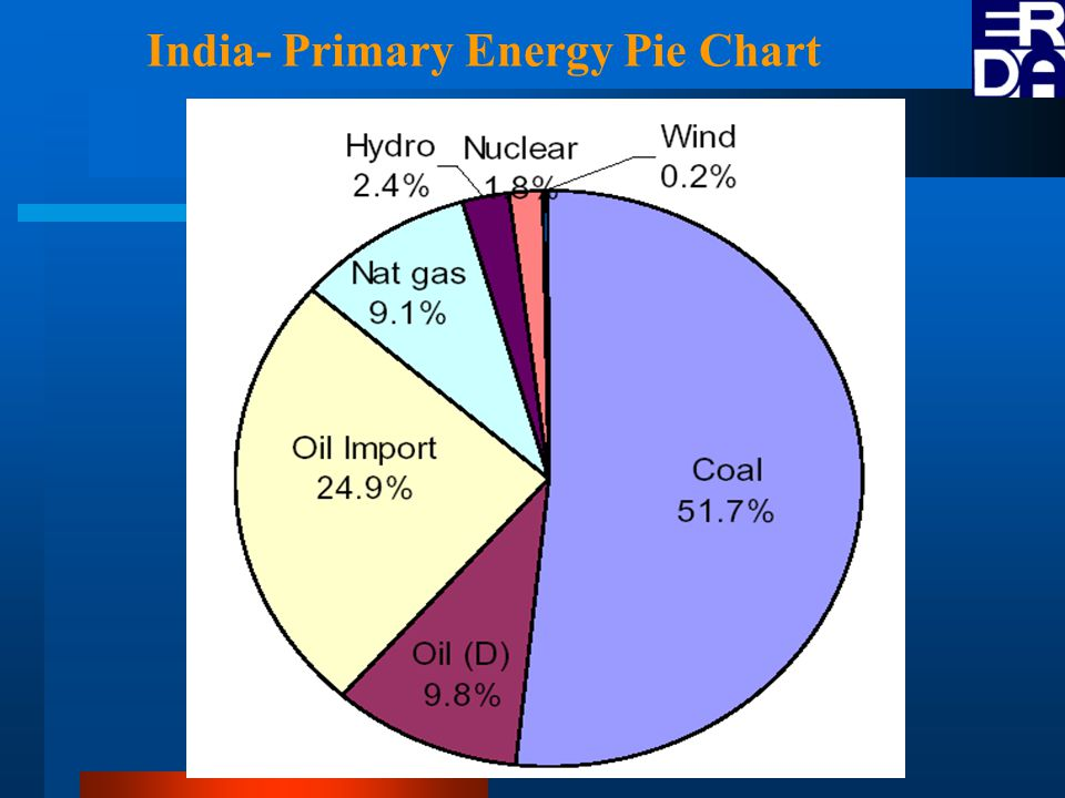 India- Primary Energy Pie Chart