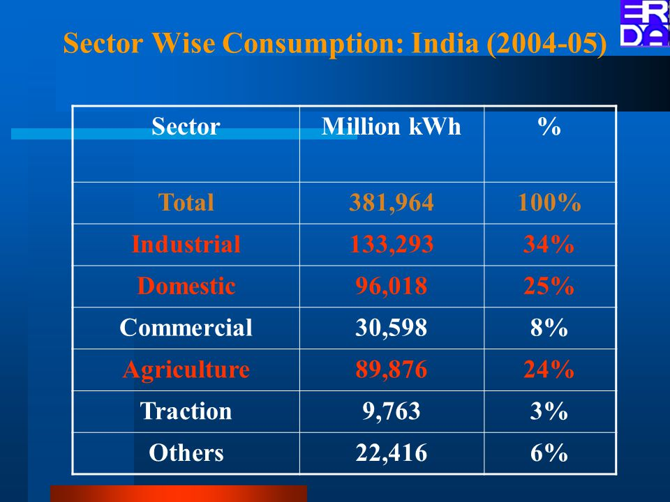 Sector Wise Consumption: India (2004-05) SectorMillion kWh% Total381,964100% Industrial133,29334% Domestic96,01825% Commercial30,5988% Agriculture89,87624% Traction9,7633% Others22,4166%