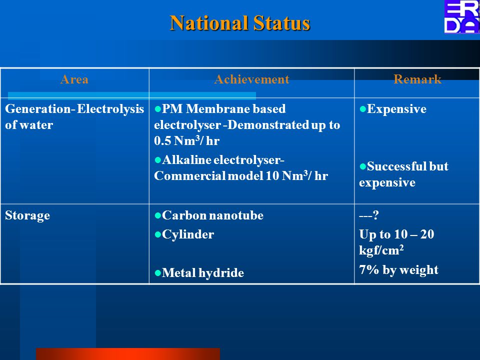 National Status AreaAchievementRemark Generation- Electrolysis of water PM Membrane based electrolyser -Demonstrated up to 0.5 Nm 3 / hr Alkaline electrolyser- Commercial model 10 Nm 3 / hr Expensive Successful but expensive Storage Carbon nanotube Cylinder Metal hydride ---.