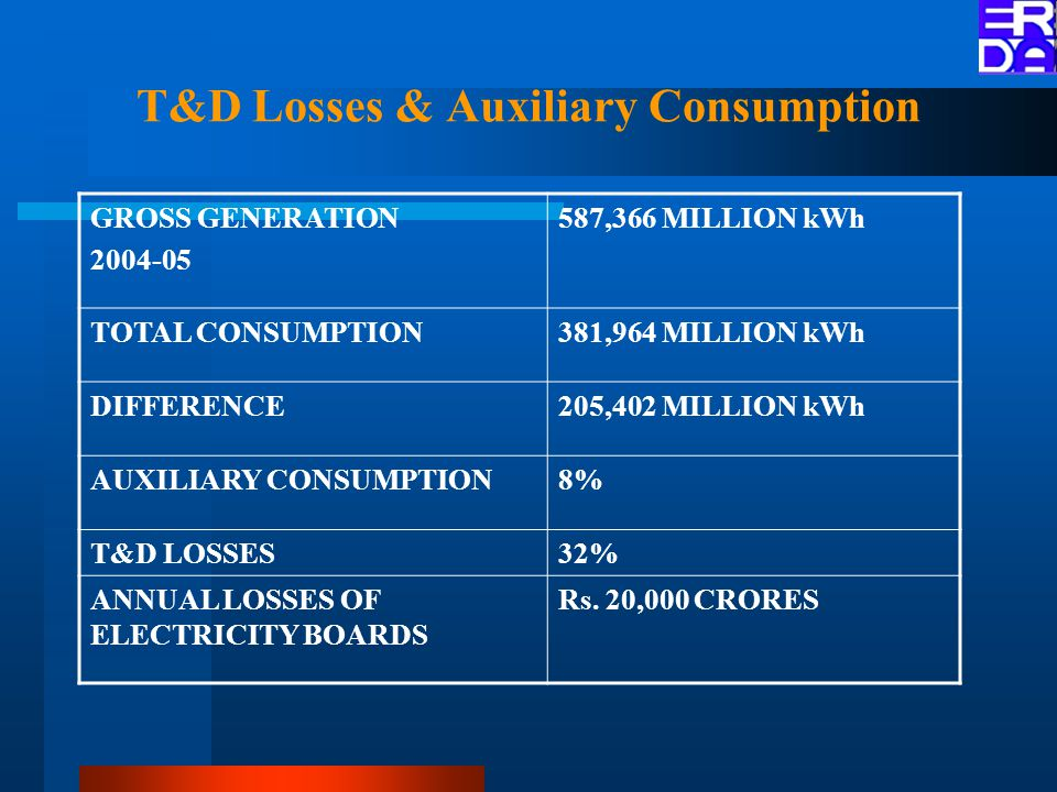 T&D Losses & Auxiliary Consumption GROSS GENERATION 2004-05 587,366 MILLION kWh TOTAL CONSUMPTION381,964 MILLION kWh DIFFERENCE205,402 MILLION kWh AUXILIARY CONSUMPTION8% T&D LOSSES32% ANNUAL LOSSES OF ELECTRICITY BOARDS Rs.