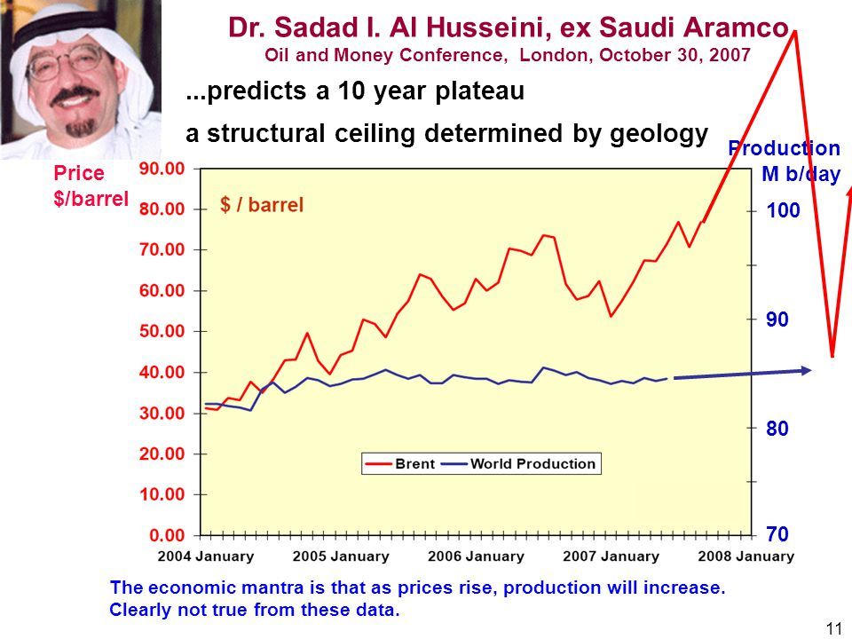 11 Dr. Sadad I. Al Husseini, ex Saudi Aramco Oil and Money Conference, London, October 30, 2007...predicts a 10 year plateau a structural ceiling dete
