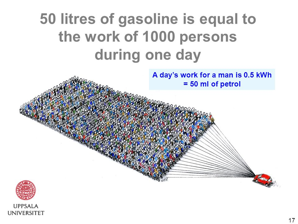 17 50 litres of gasoline is equal to the work of 1000 persons during one day A day's work for a man is 0.5 kWh = 50 ml of petrol
