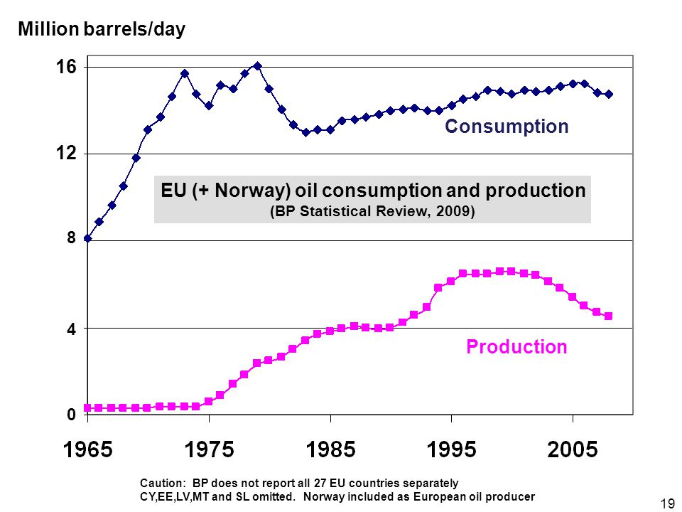 19 16 12 4 8 0 Million barrels/day Consumption Production EU (+ Norway) oil consumption and production (BP Statistical Review, 2009) Caution: BP does not report all 27 EU countries separately CY,EE,LV,MT and SL omitted.