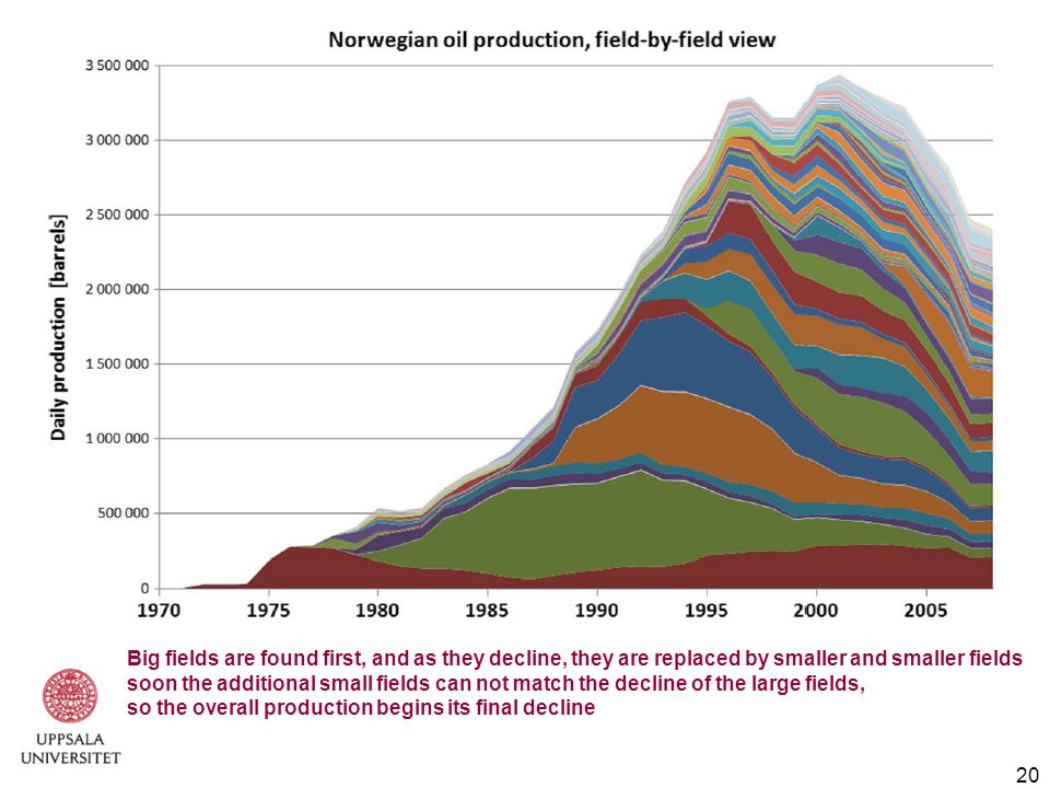 20 Big fields are found first, and as they decline, they are replaced by smaller and smaller fields soon the additional small fields can not match the decline of the large fields, so the overall production begins its final decline
