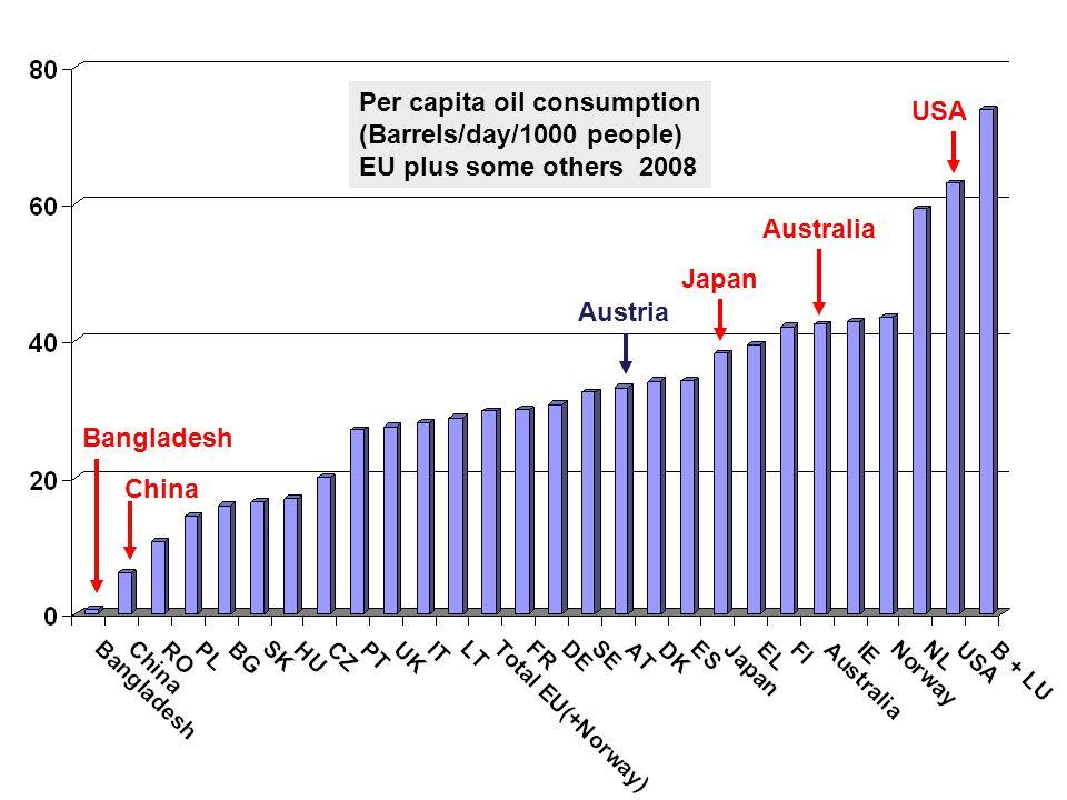 21 Per capita oil consumption (Barrels/day/1000 people) EU plus some others 2008 China Australia Japan USA Austria Bangladesh
