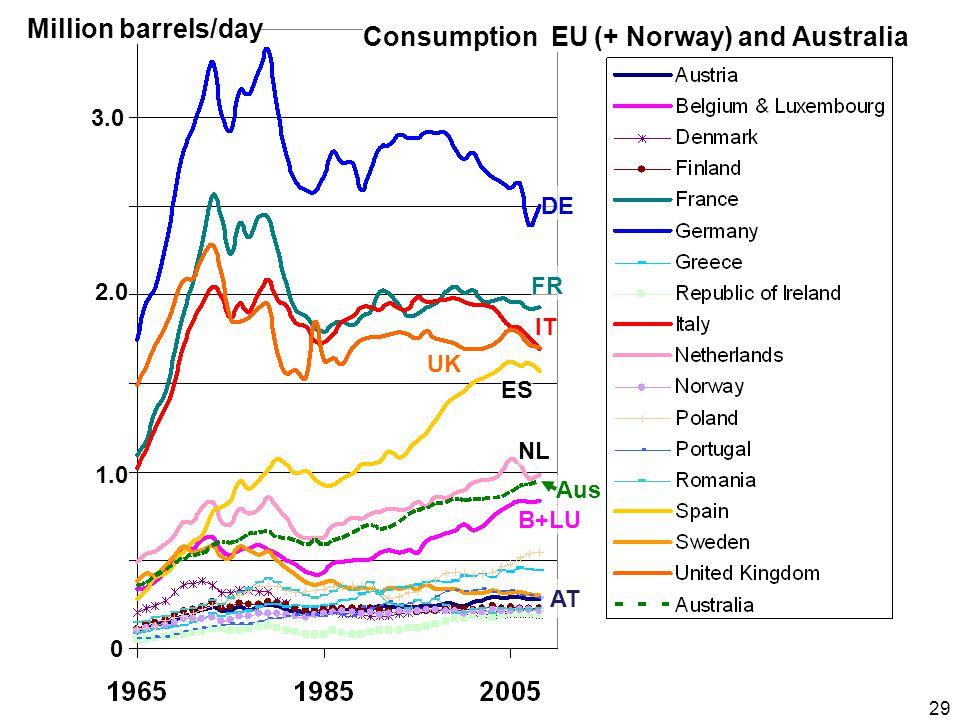 29 DE FR UK IT NL ES Aus AT B+LU Million barrels/day 3.0 1.0 2.0 0 Consumption EU (+ Norway) and Australia