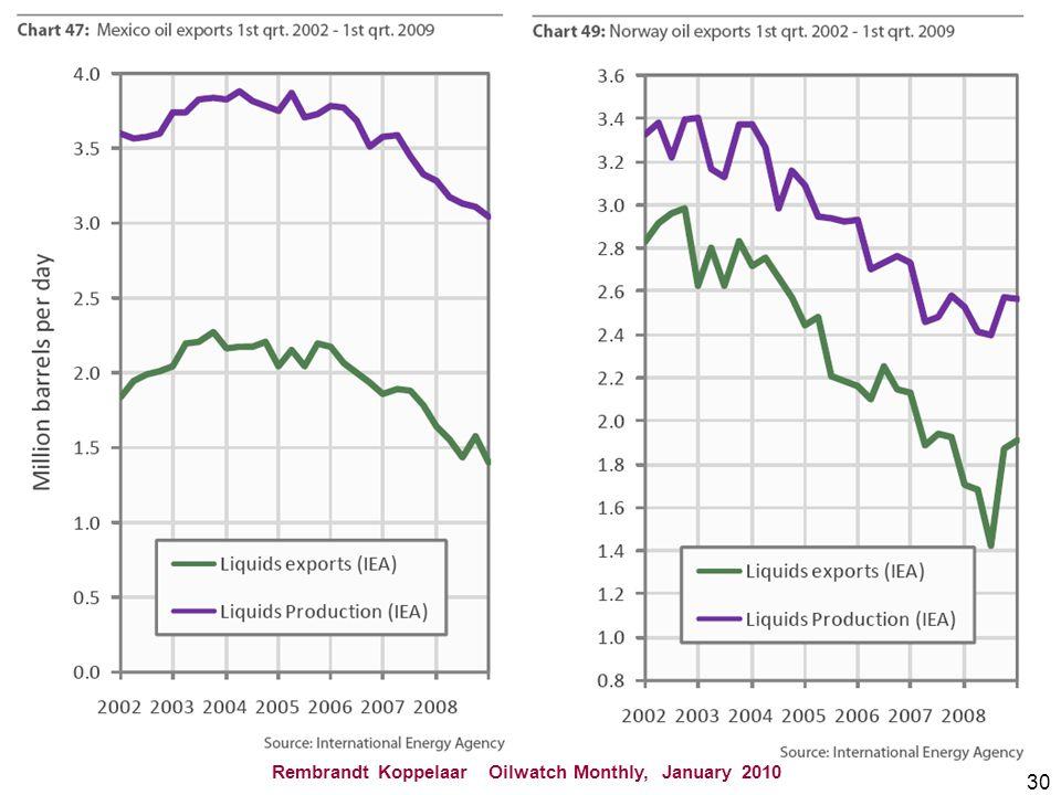 30 Rembrandt Koppelaar Oilwatch Monthly, January 2010