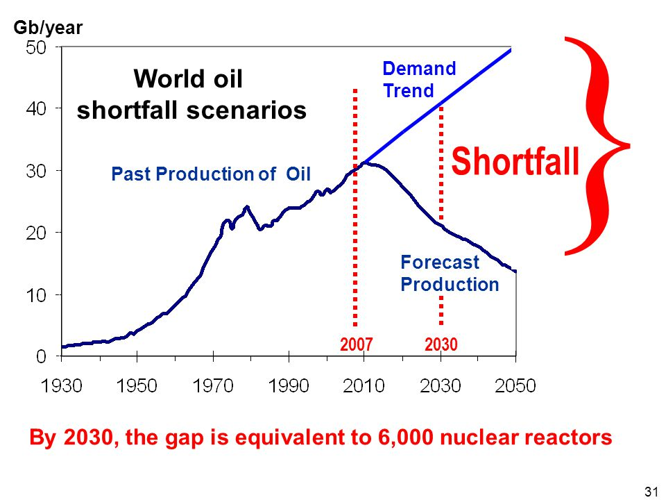 31 } 2007 World oil shortfall scenarios Past Production of Oil Forecast Production Demand Trend Gb/year 0 10 20 30 40 50 Shortfall By 2030, the gap is equivalent to 6,000 nuclear reactors 2030