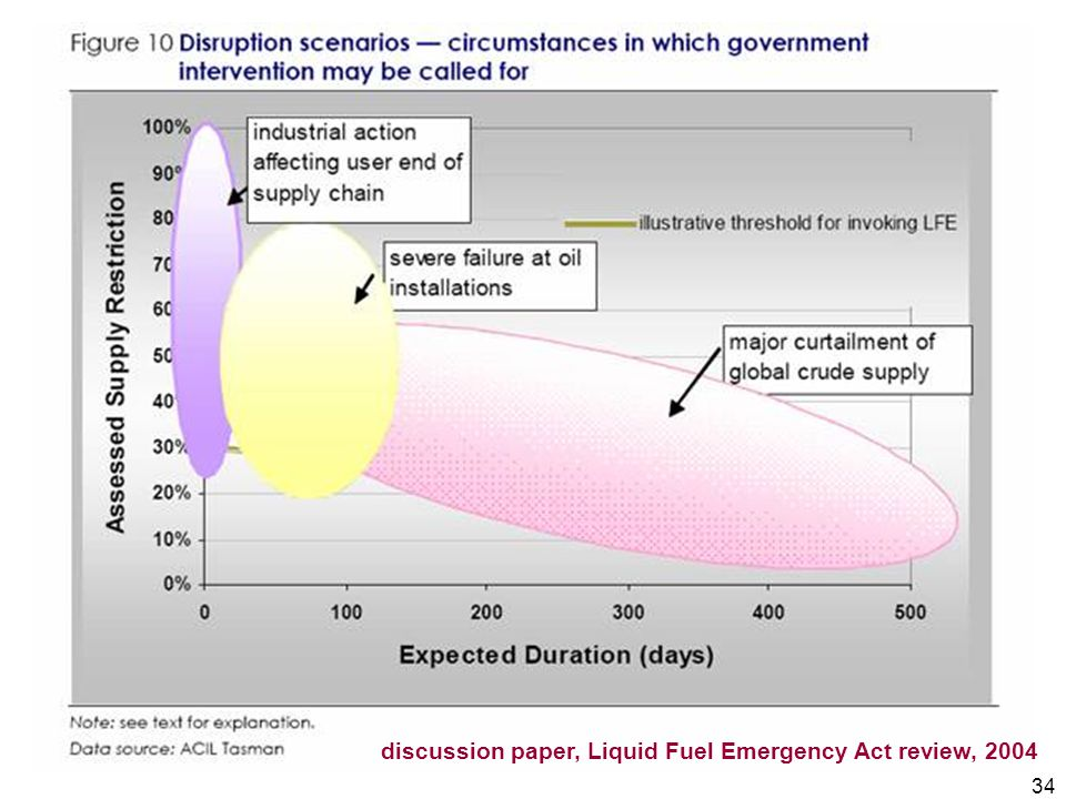 34 discussion paper, Liquid Fuel Emergency Act review, 2004