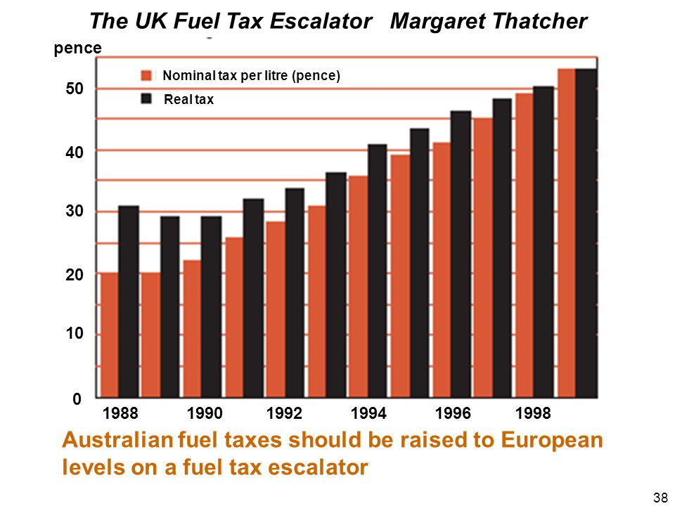 38 The UK Fuel Tax Escalator Margaret Thatcher Australian fuel taxes should be raised to European levels on a fuel tax escalator 1988 1990 1992 1994 1996 1998 Nominal tax per litre (pence) Real tax 10 30 50 40 20 0 pence