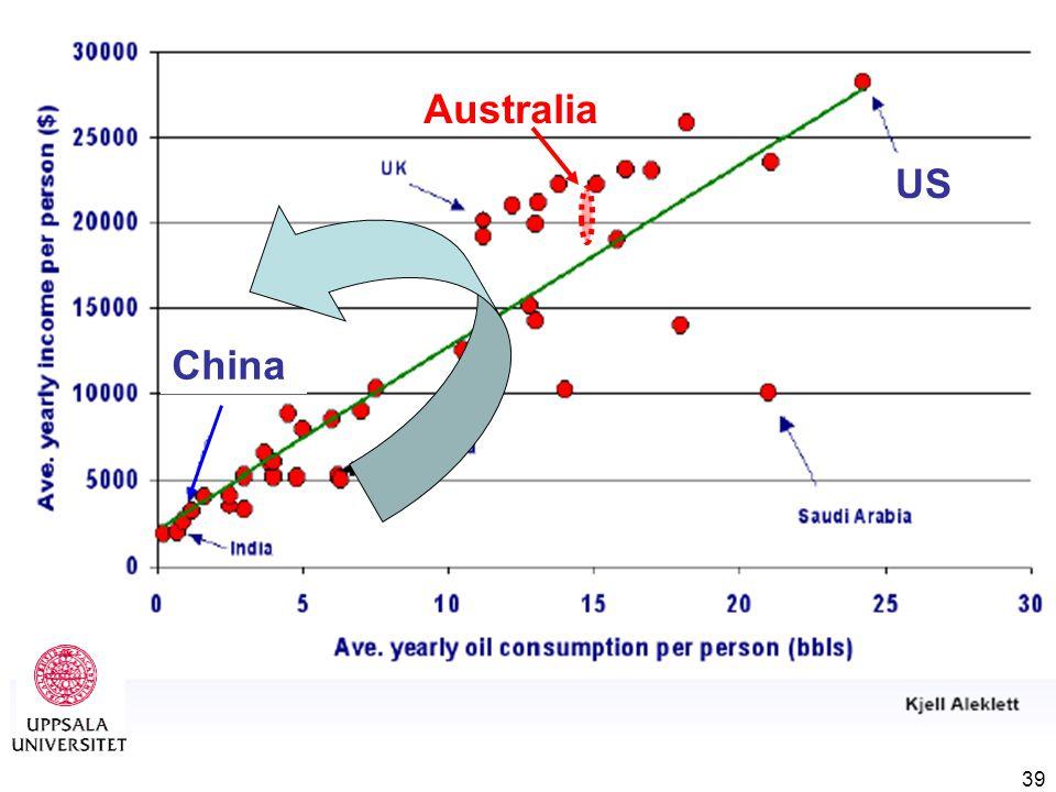 39 China US Australia