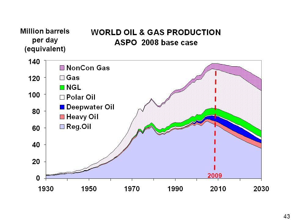 43 140 120 100 80 60 40 20 0 Million barrels per day (equivalent) 2009