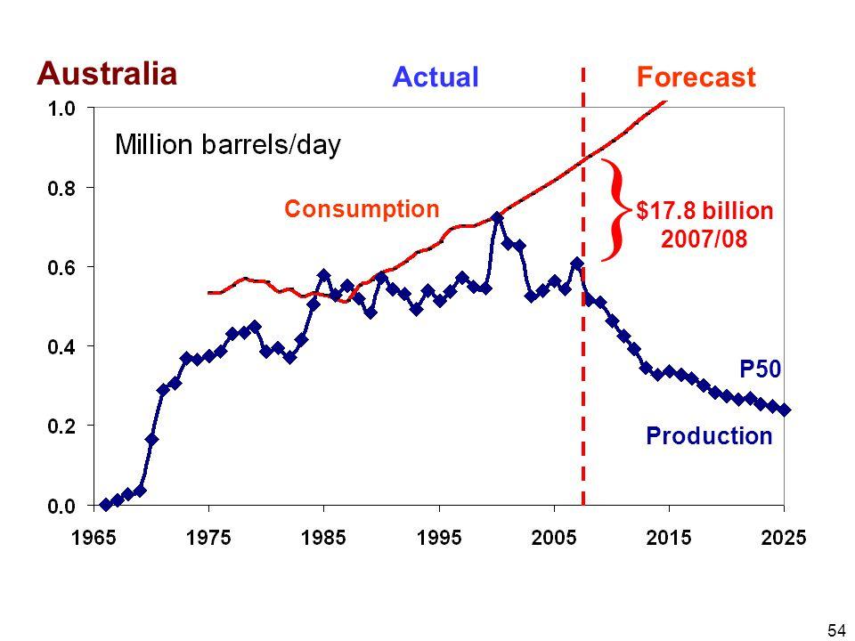 54 Actual Forecast Australia } $17.8 billion 2007/08 P50 Consumption Production
