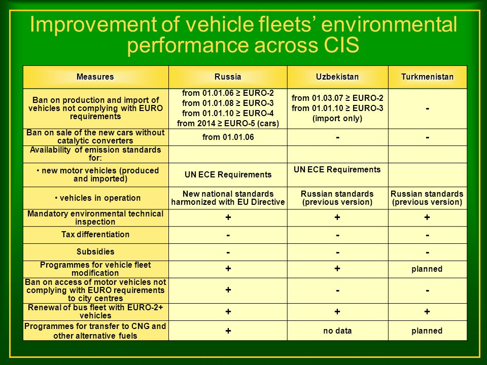 Improvement of vehicle fleets' environmental performance across CIS MeasuresRussiaUzbekistanTurkmenistan Ban on production and import of vehicles not complying with EURO requirements from 01.01.06 ≥ EURO-2 from 01.01.08 ≥ EURO-3 from 01.01.10 ≥ EURO-4 from 2014 ≥ EURO-5 (cars) from 01.03.07 ≥ EURO-2 from 01.01.10 ≥ EURO-3 (import only) - Ban on sale of the new cars without catalytic converters from 01.01.06 -- Availability of emission standards for: new motor vehicles (produced and imported) UN ECE Requirements vehicles in operation New national standards harmonized with EU Directive Russian standards (previous version) Mandatory environmental technical inspection +++ Tax differentiation --- Subsidies --- Programmes for vehicle fleet modification ++ planned Ban on access of motor vehicles not complying with EURO requirements to city centres +-- Renewal of bus fleet with EURO-2+ vehicles +++ Programmes for transfer to CNG and other alternative fuels + no dataplanned