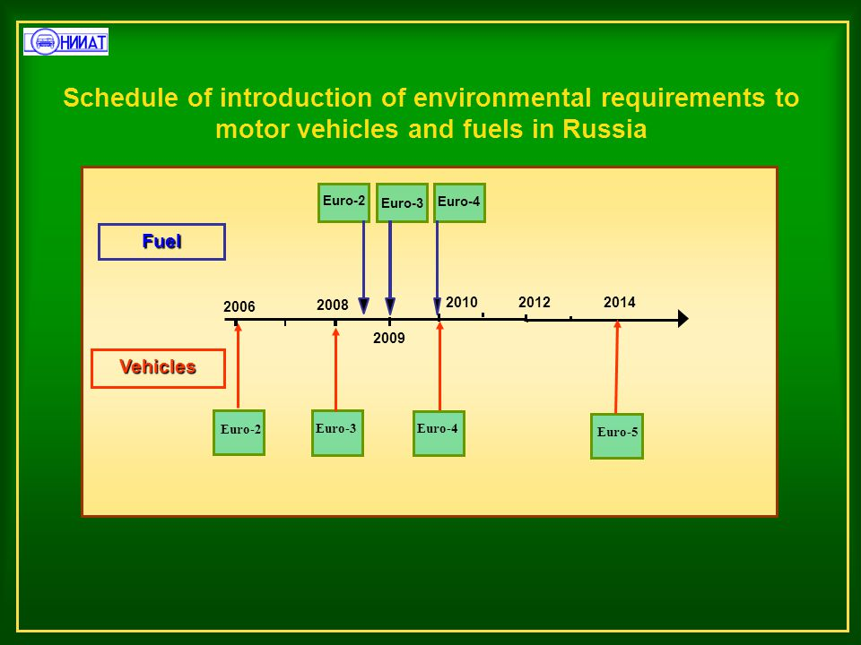 Schedule of introduction of environmental requirements to motor vehicles and fuels in Russia 2010 2014 2006 Euro-3 Euro-4 Euro-2 Fuel Vehicles Euro-3 Euro-4 Euro-5 2008 2009 2012