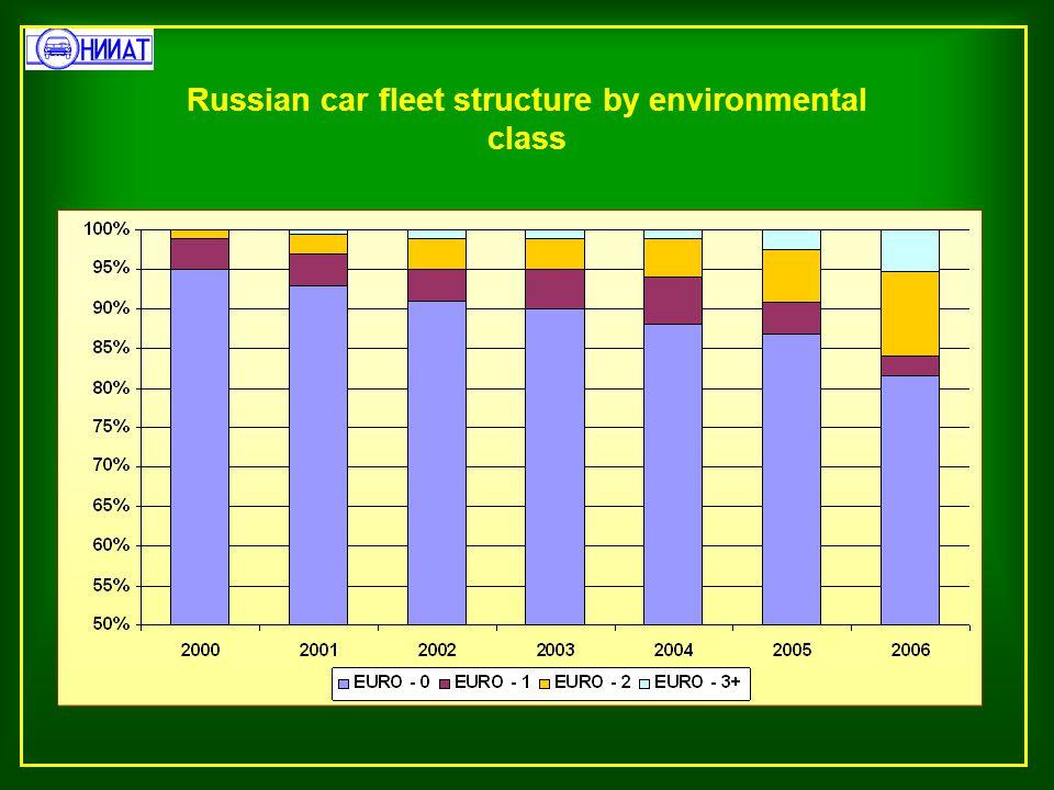 Russian car fleet structure by environmental class