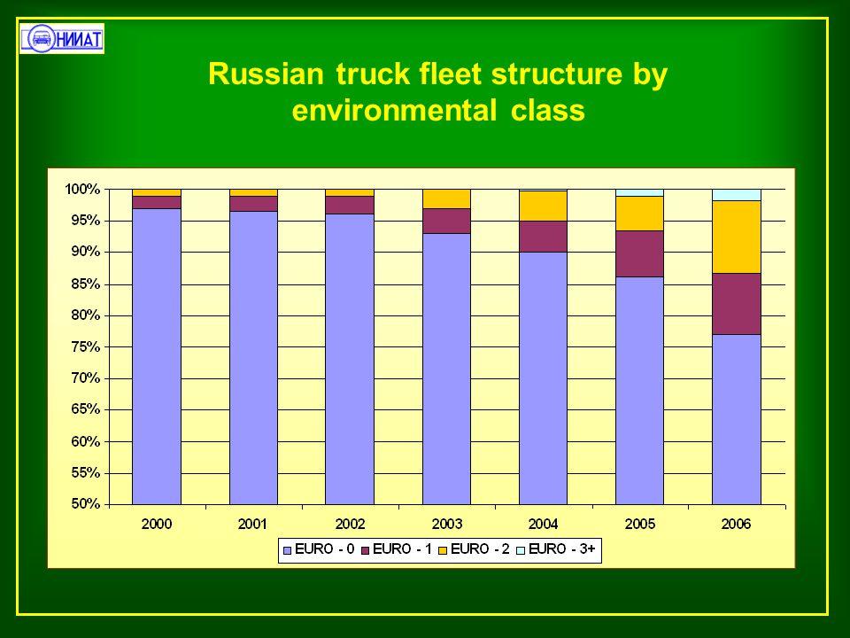 Russian truck fleet structure by environmental class