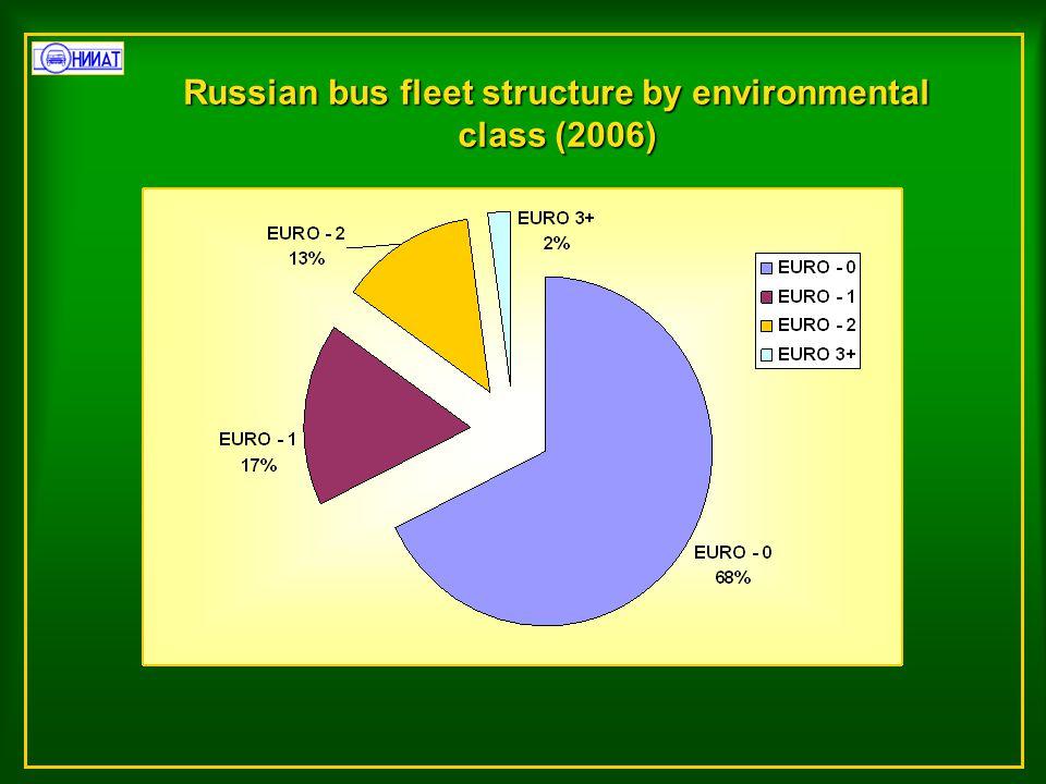 Russian bus fleet structure by environmental class (2006)