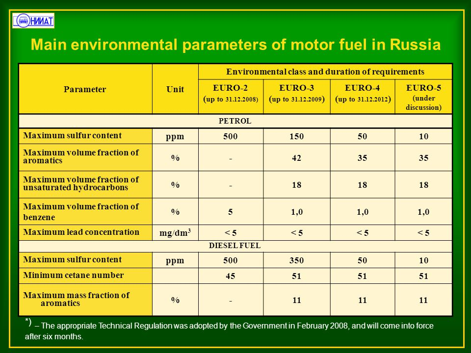 Main environmental parameters of motor fuel in Russia ParameterUnit Environmental class and duration of requirements EURO-2 ( up to 31.12.2008) EURO-3 ( up to 31.12.2009 ) EURO-4 ( up to 31.12.2012 ) EURO-5 (under discussion) PETROL Maximum sulfur content ppm5001505010 Maximum volume fraction of aromatics %-4235 Maximum volume fraction of unsaturated hydrocarbons %-18 Maximum volume fraction of benzene %51,0 Maximum lead concentration mg/dm 3 < 5 DIESEL FUEL Maximum sulfur content ppm5003505010 Minimum cetane number 4551 Maximum mass fraction of aromatics %-11 *) – The appropriate Technical Regulation was adopted by the Government in February 2008, and will come into force after six months.