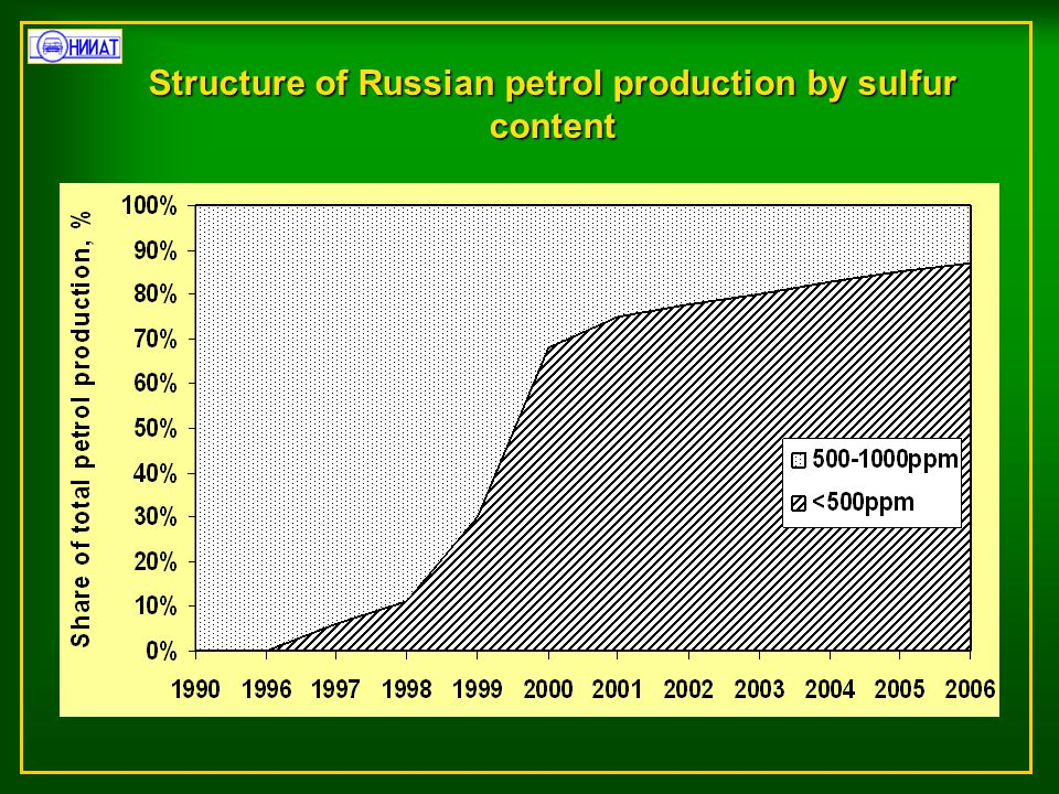 Structure of Russian petrol production by sulfur content