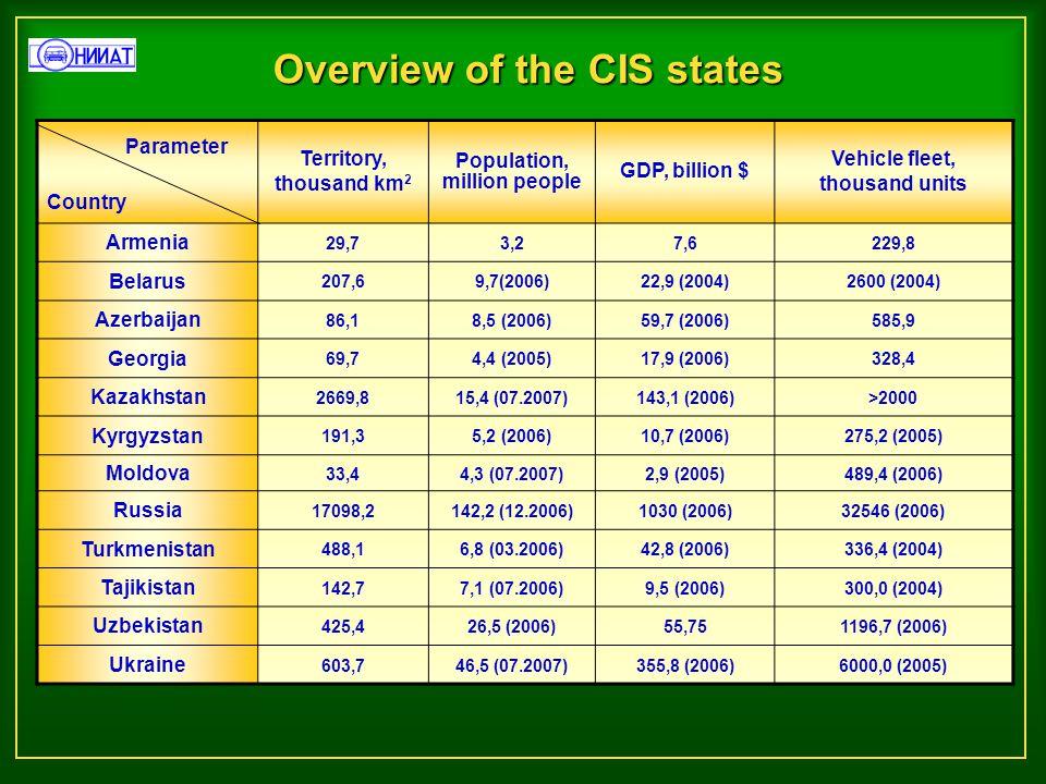 Overview of the CIS states Country Territory, thousand km 2 Population, million people GDP, billion $ Vehicle fleet, thousand units Armenia 29,73,27,6229,8 Belarus 207,69,7(2006)22,9 (2004)2600 (2004) Azerbaijan 86,18,5 (2006)59,7 (2006)585,9 Georgia 69,74,4 (2005)17,9 (2006)328,4 Kazakhstan 2669,815,4 (07.2007)143,1 (2006)>2000 Kyrgyzstan 191,35,2 (2006)10,7 (2006)275,2 (2005) Moldova 33,44,3 (07.2007)2,9 (2005)489,4 (2006) Russia 17098,2142,2 (12.2006)1030 (2006)32546 (2006) Turkmenistan 488,16,8 (03.2006)42,8 (2006)336,4 (2004) Tajikistan 142,77,1 (07.2006)9,5 (2006)300,0 (2004) Uzbekistan 425,426,5 (2006)55,751196,7 (2006) Ukraine 603,746,5 (07.2007)355,8 (2006)6000,0 (2005) Parameter