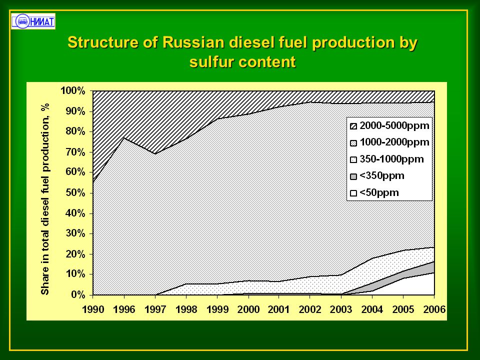 Structure of Russian diesel fuel production by sulfur content