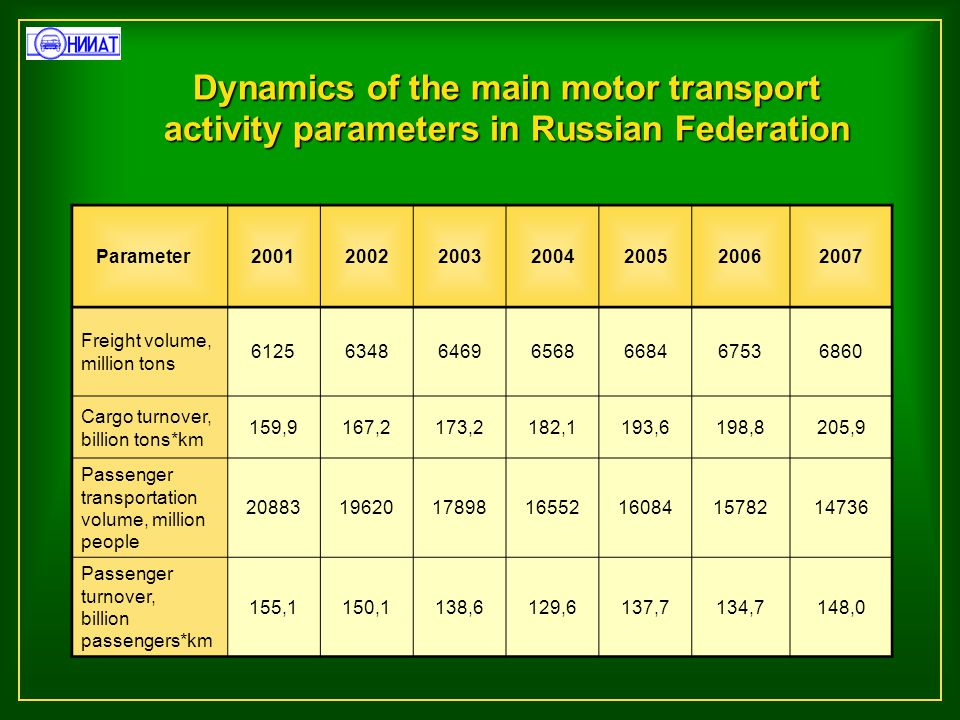 Dynamics of the main motor transport activity parameters in Russian Federation Parameter2001200220032004200520062007 Freight volume, million tons 6125634864696568668467536860 Cargo turnover, billion tons*km 159,9167,2173,2182,1193,6198,8205,9 Passenger transportation volume, million people 20883196201789816552160841578214736 Passenger turnover, billion passengers*km 155,1150,1138,6129,6137,7134,7148,0