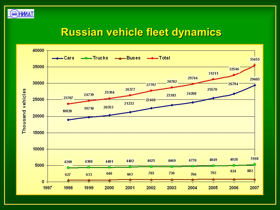 Urban motorization levels in Russia