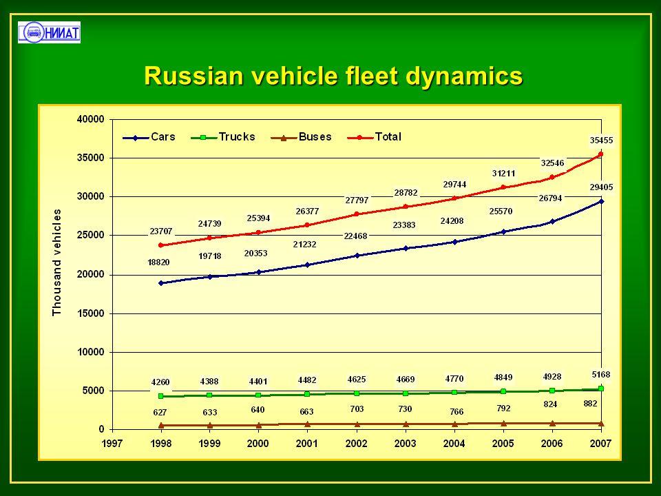 Russian vehicle fleet dynamics