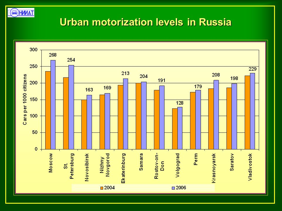 Motor fleet structure by age in CIS countries (cars),% 0-56-1011-1516-20> 20 Uzbekistan 11.013.022.026.028.0 Russia 21.627.750.7 Turkmenistan n/d Moldova 8.910.825.827.527.0 Kazakhstan n/d Kyrgyzstan (all motor vehicles) 1.66.321.470.7 Georgia 4.412.226.324.632.5 Azerbaijan 15.826.258.0 Armenia n/d Country Age n/d - no data