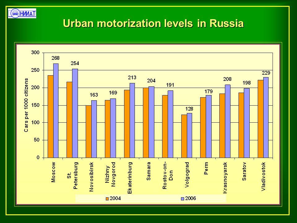 Urban motorization levels in Russia