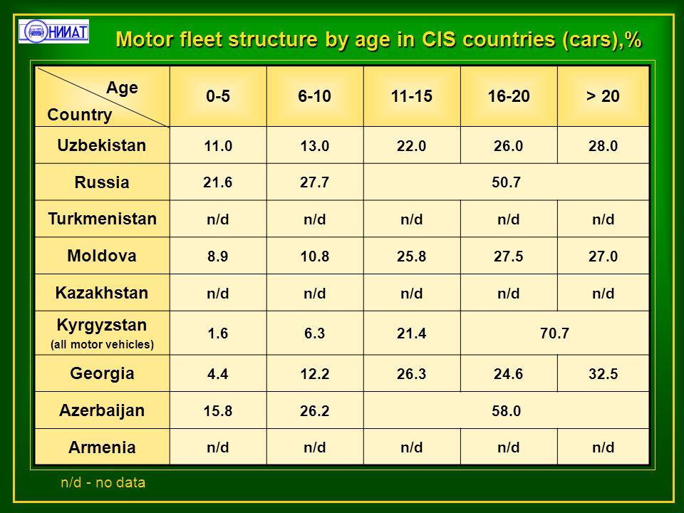 Motor fleet structure by age in CIS countries (cars),% 0-56-1011-1516-20> 20 Uzbekistan 11.013.022.026.028.0 Russia 21.627.750.7 Turkmenistan n/d Moldova 8.910.825.827.527.0 Kazakhstan n/d Kyrgyzstan (all motor vehicles) 1.66.321.470.7 Georgia 4.412.226.324.632.5 Azerbaijan 15.826.258.0 Armenia n/d Country Age n/d - no data