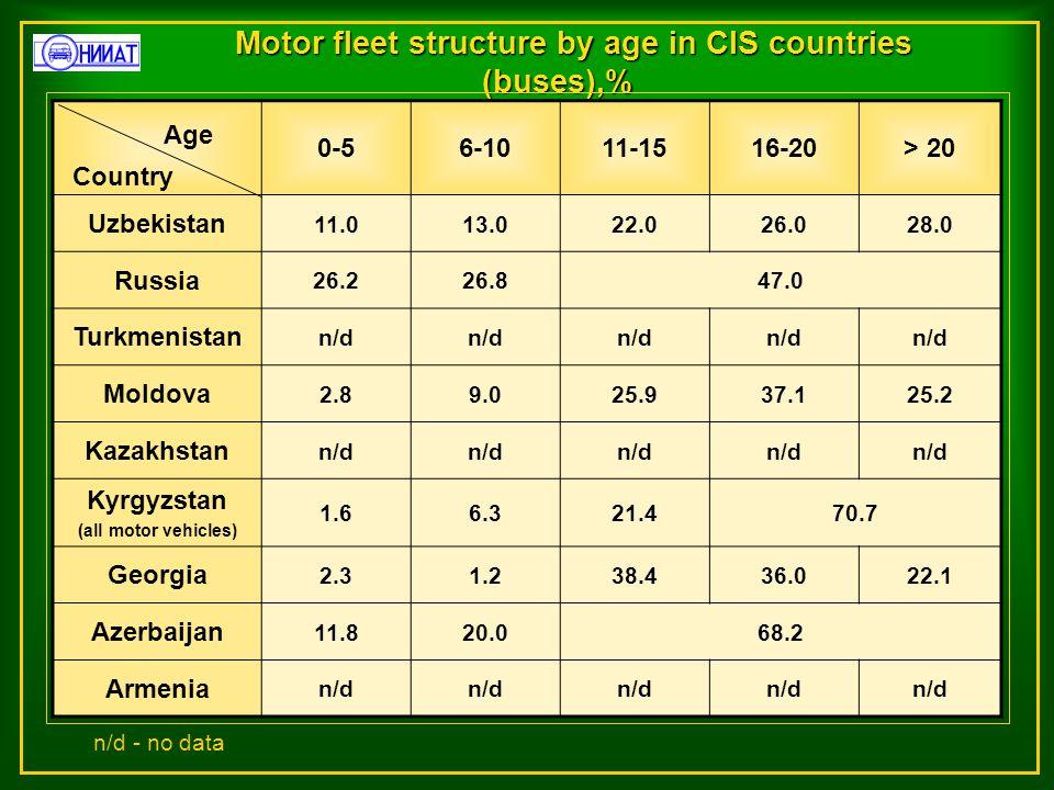 Motor fleet structure by age in CIS countries (buses),% 0-56-1011-1516-20> 20 Uzbekistan 11.013.022.026.028.0 Russia 26.226.847.0 Turkmenistan n/d Moldova 2.89.025.937.125.2 Kazakhstan n/d Kyrgyzstan (all motor vehicles) 1.66.321.470.7 Georgia 2.31.238.436.022.1 Azerbaijan 11.820.068.2 Armenia n/d Country Age n/d - no data