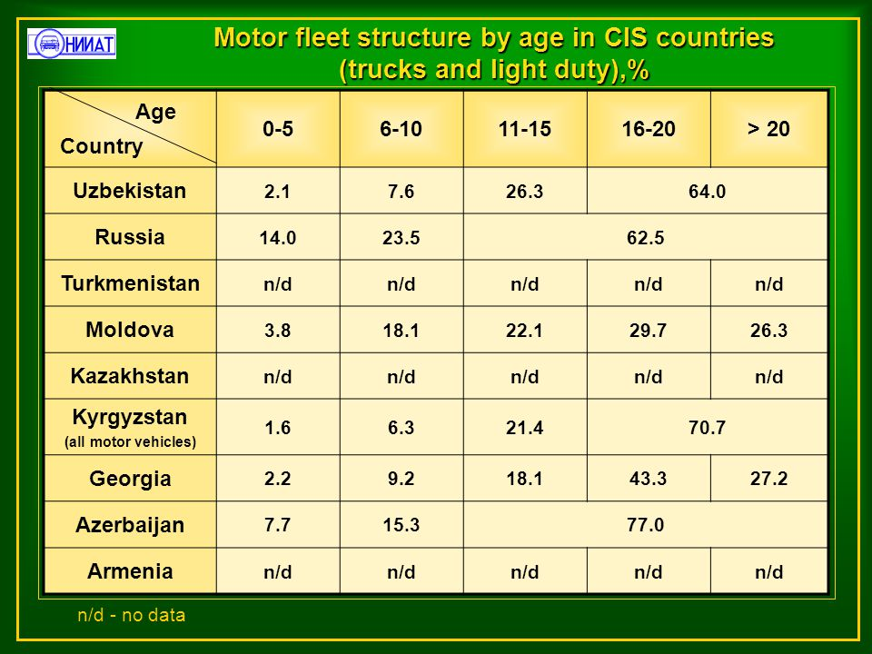 Age structure of the Russian car fleet