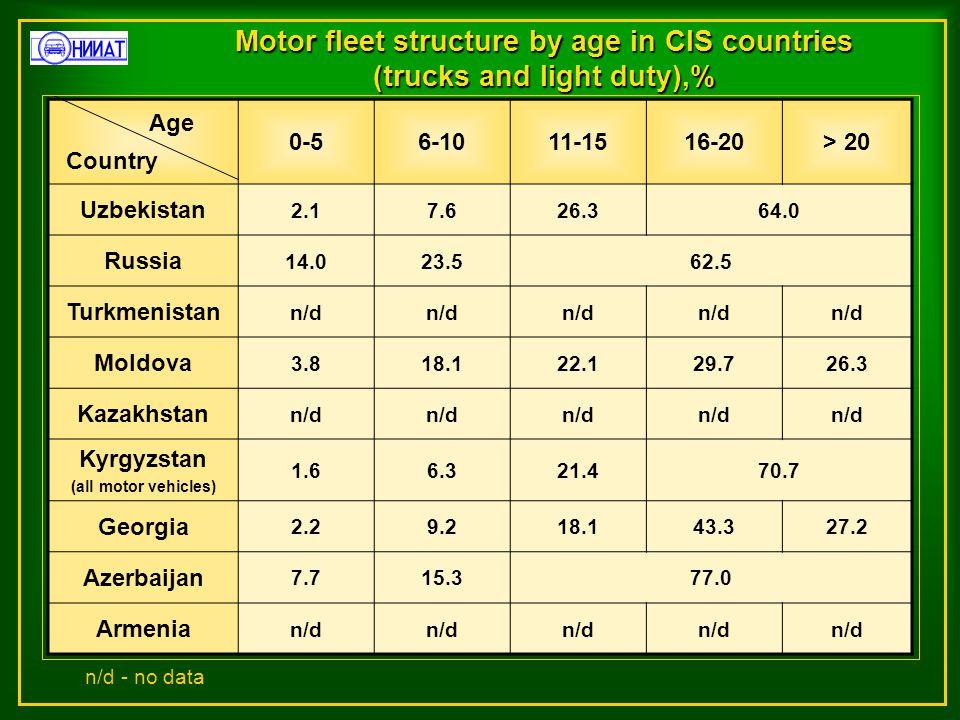 Motor fleet structure by age in CIS countries (trucks and light duty),% 0-56-1011-1516-20> 20 Uzbekistan 2.17.626.364.0 Russia 14.023.562.5 Turkmenistan n/d Moldova 3.818.122.129.726.3 Kazakhstan n/d Kyrgyzstan (all motor vehicles) 1.66.321.470.7 Georgia 2.29.218.143.327.2 Azerbaijan 7.715.377.0 Armenia n/d Country Age n/d - no data